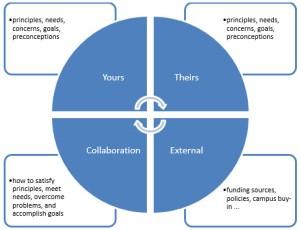 negotiation_as_collaboration